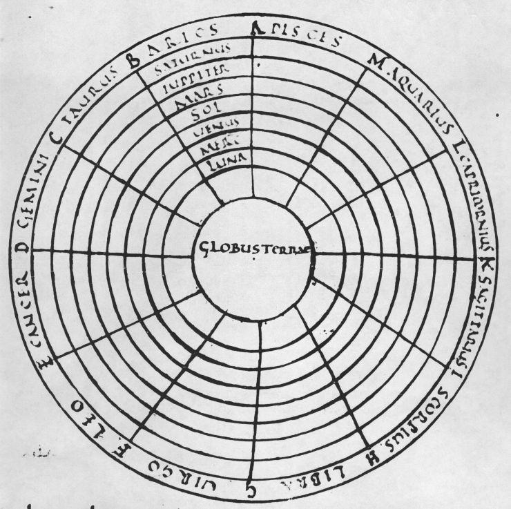 Macrobian Planetary Diagram